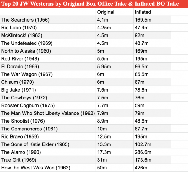 JW western movie box office stats