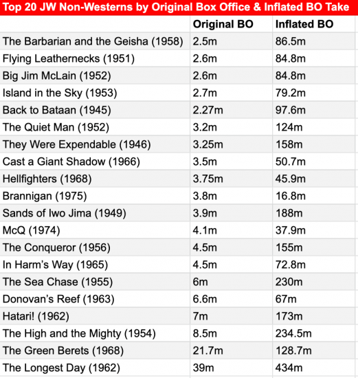 JW non western box office stats